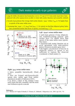 DM Scaling Relations of Early-Type Galaxies