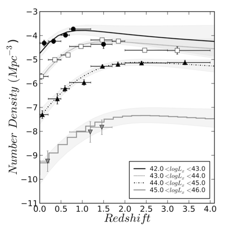 <p><em>Fig. 3. The AGN number density as a </em><em>function of redshift shows the growth of </em><em>SMBH. It is well known that the accretion </em><em>power in the Universe declines from z=1-0, </em><em>but the exact behaviour at all redshifts </em><em>depends on a precise understanding of the </em><em>selection functions, redshift determinations </em><em>and obscuration properties. </em></p>