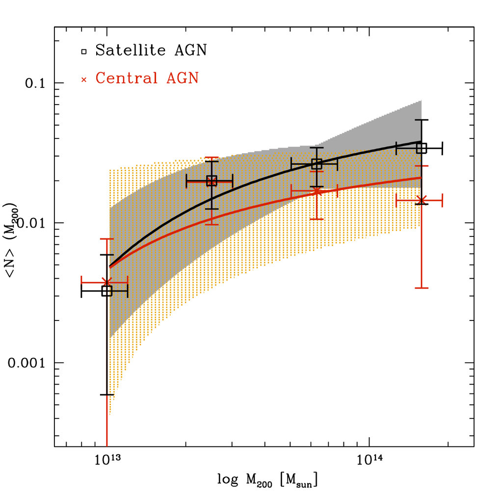 <p>Fig. 7. AGN halo occupation as a function of halo mass split into satellite and central galaxies. A large fraction of the AGN population is associated with satellites, i.e. galaxies that fall into a larger halo.</p>