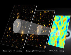 "<span class=""small"">Fig 2: <br /> The record of baryon acoustic oscillations (white rings) in galaxy maps helps astronomers retrace the history of the expanding universe. These schematic images show the universe at three different times. The false-colour image on the right shows the ""cosmic microwave background,"" a record of what the very young universe looked like, 13.7 billion years ago. The small density variations present then have grown into the clusters, walls, and filaments of galaxies that we see today. These variations included the signal of the original baryon acoustic oscillations (white ring, right). As the universe has expanded (middle and left), evidence of the baryon oscillations has remained, visible in a ""peak separation"" between galaxies (the larger white rings). The SDSS-III results announced today (middle) are for galaxies 5.5 billion light-years distant, at the time when dark energy turned on. Comparing them with previous results from galaxies 3.8 billion light-years away (left) measures how the universe has expanded with time. </span>"