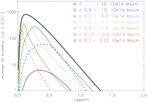 Number of clusters as a function of redshift and mass predicted to be detected by eROSITA (Merloni et al.)