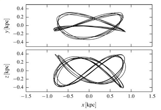 "<div style=""text-align: justify;"">Face-on (top) and side-on (bottom) projection of the brezel orbit, major component of the Peanut shape in our Made-to-Measure dynamical models for the Galactic bulge.</div>"