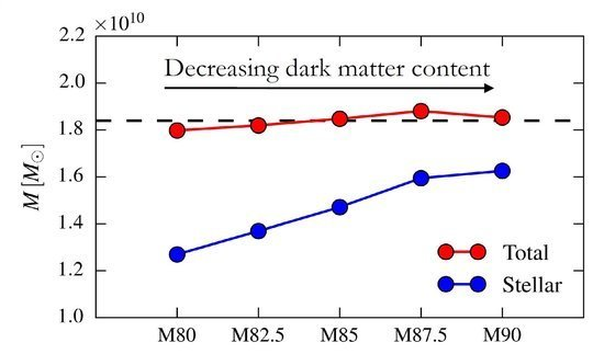 "<div style=""text-align: justify;"">Stellar and dark matter mass of the 5 models with different dark matter fraction. The total mass (stellar + dark matter) is remarkably fixed along this sequence.</div>"