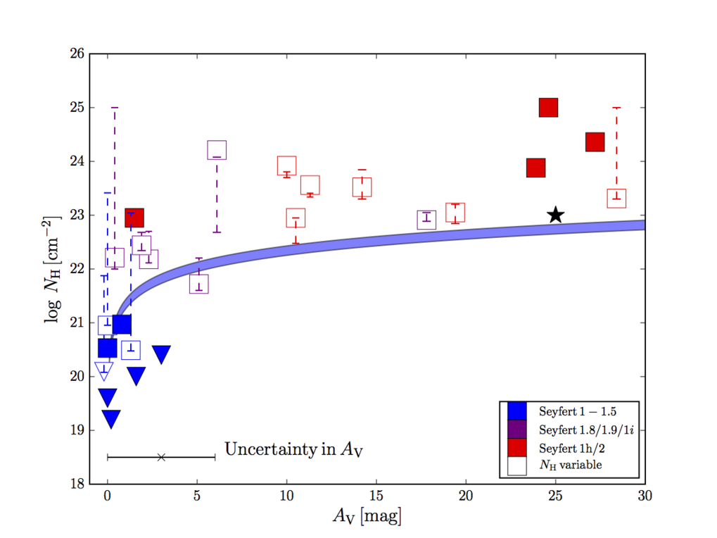 The relation between optical obscuration and X-ray absorption in a sample of local AGNs