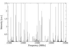 "<p style=""margin-bottom: 0cm;"">Recording of a 4 GHz scan of the inversion spectrum of an ammonia sample. This spectrum was obtained after an integration of 250,000 pulses over ca. 20 minutes.</p>"