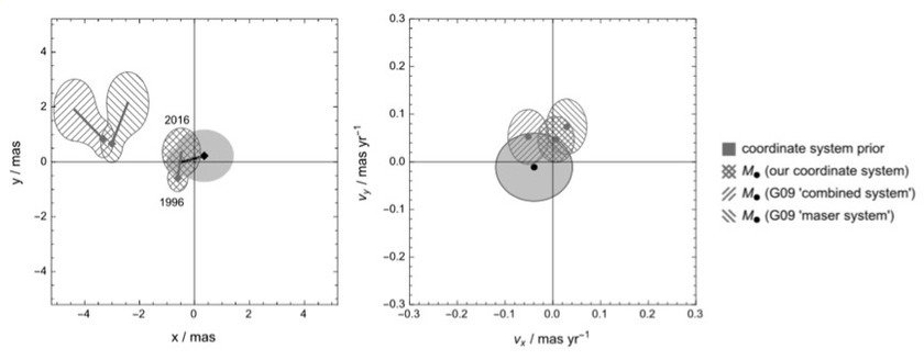 <em>Differences between the radio and infrared coordinate system derived from SiO maser star observations in the Galactic Center. The radio system is centered on the black point with an uncertainty given by the gray areas. The hatched areas indicate infrared system. Left: in position space. Right: in velocity space. The single-hatched regions are the values used in Gillessen et al. 2009, the double-hatched region denotes the improvement due to the recent distortion correction achieved in Plewa et al. 2015</em>.