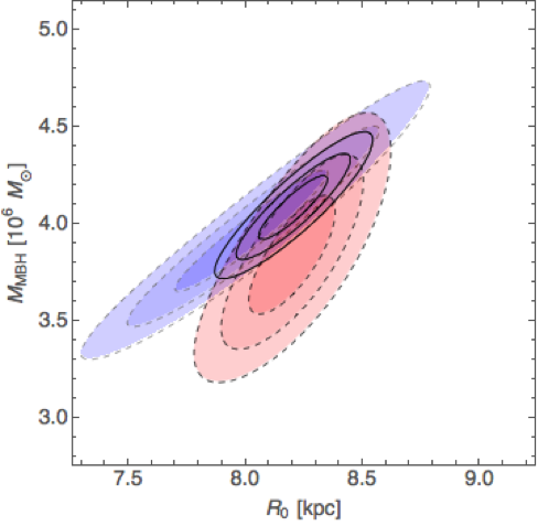 <p><em>Mass and distance constraints of Sgr A* from the S2 orbit (blue) and from a dynamical model of the nuclear cluster (red). The combined constraint is given by the black contours.</em></p>