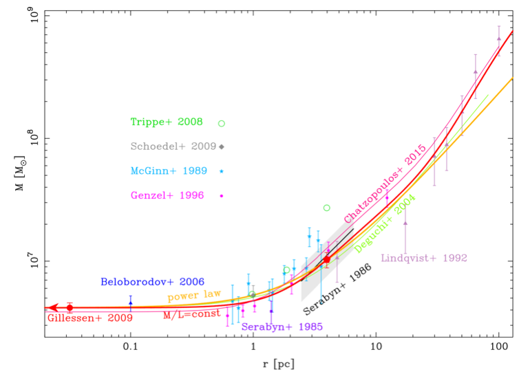 <p><em>The mass profile in the Galactic Center, derived from dynamical modeling of the large data set of stellar motions and the observed mass profile.</em></p>