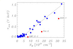 <p>The correlation between scattering depth and absorption shows that basically all heavy elements are part of the dust. The three outliers are intrinsically absorbed.</p>