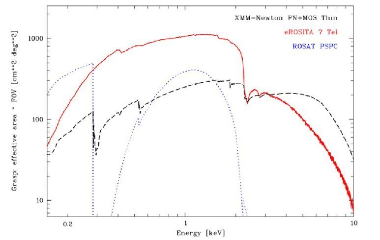 The grasp of eROSITA compared with ROSAT-PSPC and XMM-Newton.
