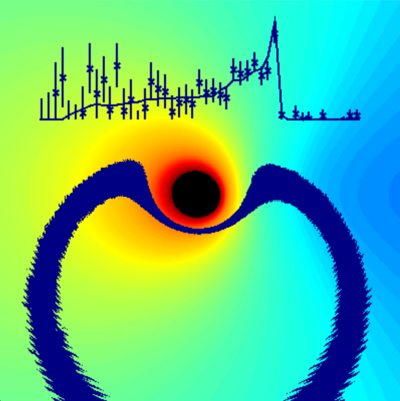 Simulated image of an accretion disc around a maximally-spinning black hole, color coded to show regions of redshift and blueshift. The simulated X-ray spectrum shows the Fe Kα line profile resulting as reflection onto the accretion disc of a short flare (dark blue region).