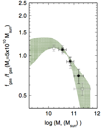 Dependence of normalized gas fraction on stellar mass. The normalisation is to the gas fraction of a galaxy with a stellar mass of 5 x 10^10 solar masses. Measurements at high redshift from the new PHIBSS survey are shown in black (here the redshift slice z=1-1.5 is used) and results from a local survey of molecular gas are shown as open squares (Saintonge et al. 2011a). The green shaded area gives an estimate of the gas fractions at high redshift corrected for incompleteness of the PHIBSS survey.