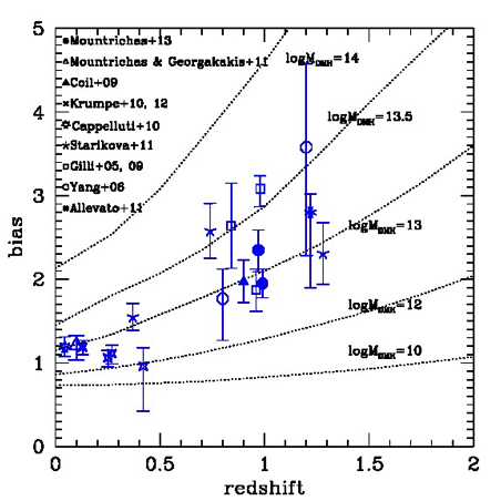 <p>Fig. 6. Compilation of measurementsof X-ray AGN bias – a proxy for dark matter halo mass - many of which originate from the MPE HE group or our collaborators. X-ray AGN tend to be associated with massive haloes, log M=12.5-13.5 <em>M<sub>sol</sub></em>. </p>