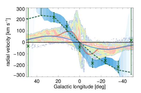 The velocities of hot and teneous <sup>26</sup>Al-carrying gas (datapoints) exceed velocities of cold interstellar gas (CO, color) along the ridge of the inner Galaxy by ~100 km s<sup>-1</sup>.