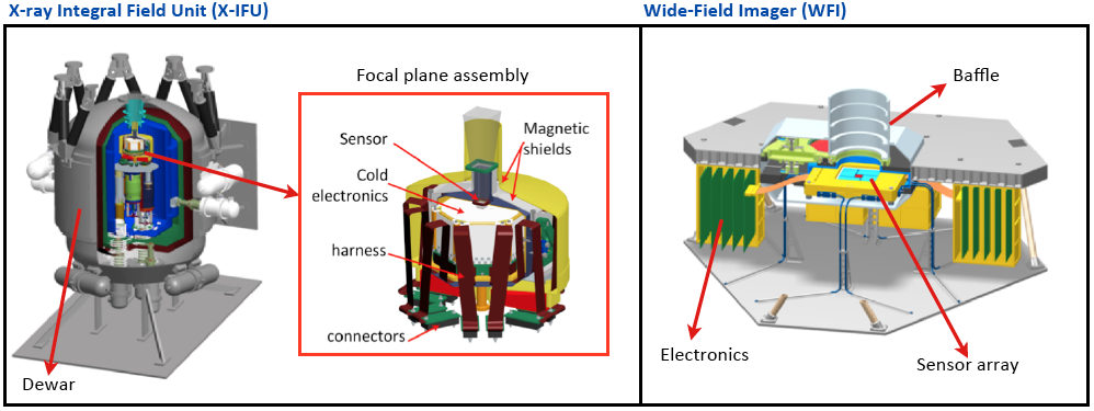 Instrumentation on board Athena. The cryogenic X-ray Integral Field Unit (left) provides very high spectral resolution while the Wide Field Imager (right) offers the 40'x40' wide field view coupled with high-time resolution and high count rate capabilities.