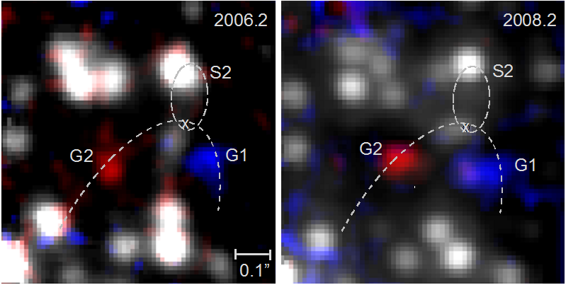 <p>High-resolution images of the centre of our Milky Way with the SINFONI instrument at the VLT. The two gasclouds G1 and G2 are coloured blue and red, respectively. The dashed lines show the orbits of the star with the best known orbit (S2) as well as the best-fit common orbit for the two gas clouds. The cross marks the position of the 4 million solar mass black hole at the galactic centre.</p>