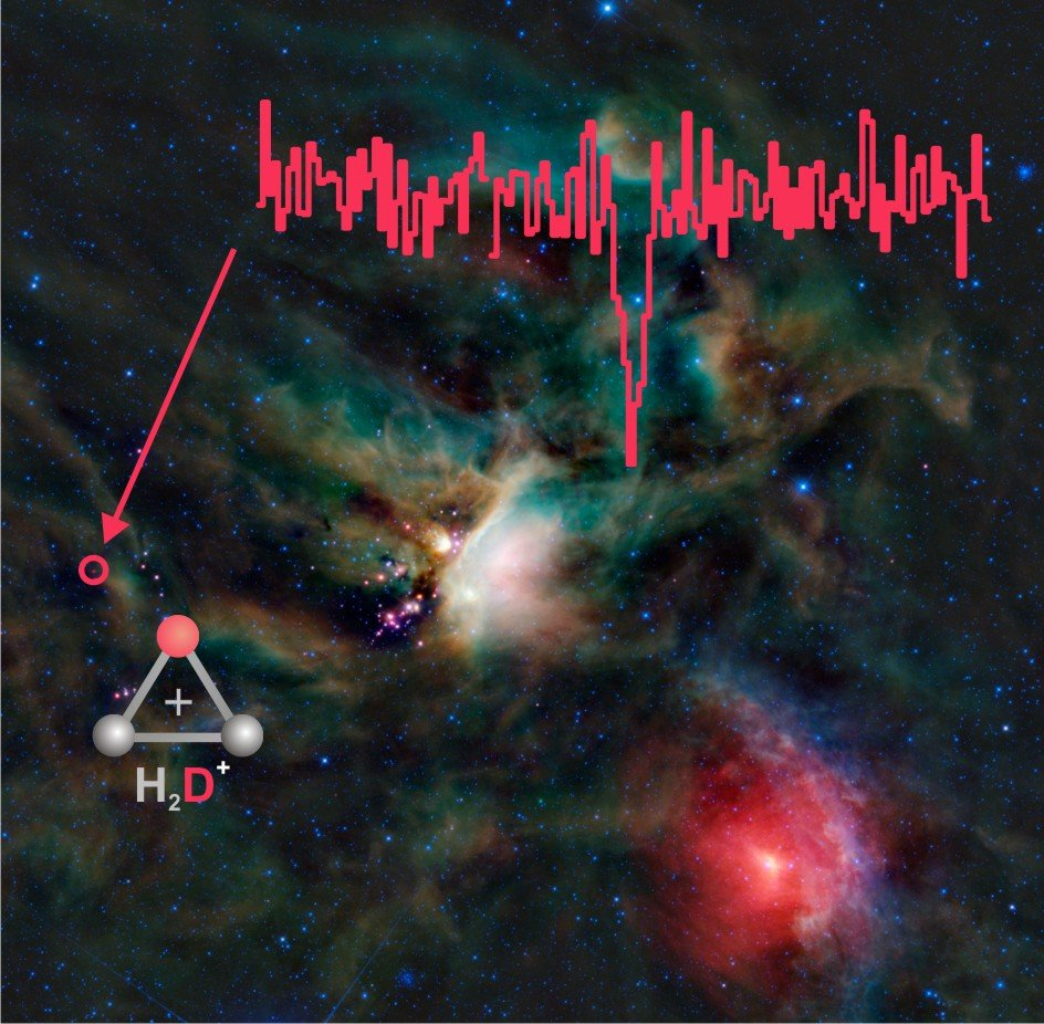 <p>The inset shows the spectral line of para-H<sub>2</sub>D<sup>+</sup> observed at a frequency of 1.370 Terahertz with the GREAT instrument on board SOFIA. This important ion resides in a cold cloud of molecular gas and dust from which a young triple protostar system has recently formed. The signal from para-H<sub>2</sub>D<sup>+</sup> is seen in absorption against the bright continuum emission of warm dust surrounding these young stars, probing the outer, cold envelope of the parent cloud. Its position is marked by a circle in the background false-colour infrared image which was taken by NASA's Wide-field Infrared Explorer (WISE). The binary system (IRAS 16293-2422 A/B) is part of the Rho Ophiuchus star-forming complex, at a distance of around 400 light years from Earth.</p>