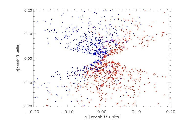 "<p>Projection of the three-dimensional distribution of galaxy clusters detected in X-rays by the ROSAT satellite. The data are shown in galactic coordinates with the galactic plane in the centre. The gap in the data is due to the ""zone-of-avoidance"", an area around the galactic plane where the extinction by the galactic interstellar medium makes observations very difficult. Blue dots are in the northern sky, red dots in the southern sky.</p> <p>Because of massive neutrinos, the amount of galaxy clusters with a given mass is smaller than predicted by the cosmological standard model based on the results from the Planck satellite.</p>"