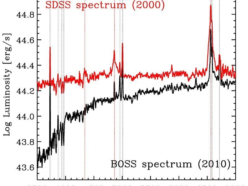 "<p>These plots show two SDSS spectra of the object; the different luminosities as a function of wavelength between the two epochs are clearly visible. In particular, the red dashed vertical lines show the hydrogen Balmer lines which dramatically change their shape: in the red spectrum they are much broader, which provides a ""fingerprint"" signature of the accretion onto a central black hole.</p>"
