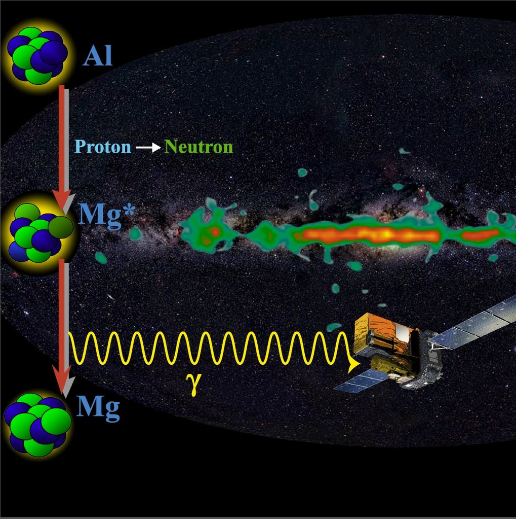 Example of a nuclear reaction chain in the Milky Way producing highly energetic gamma rays.