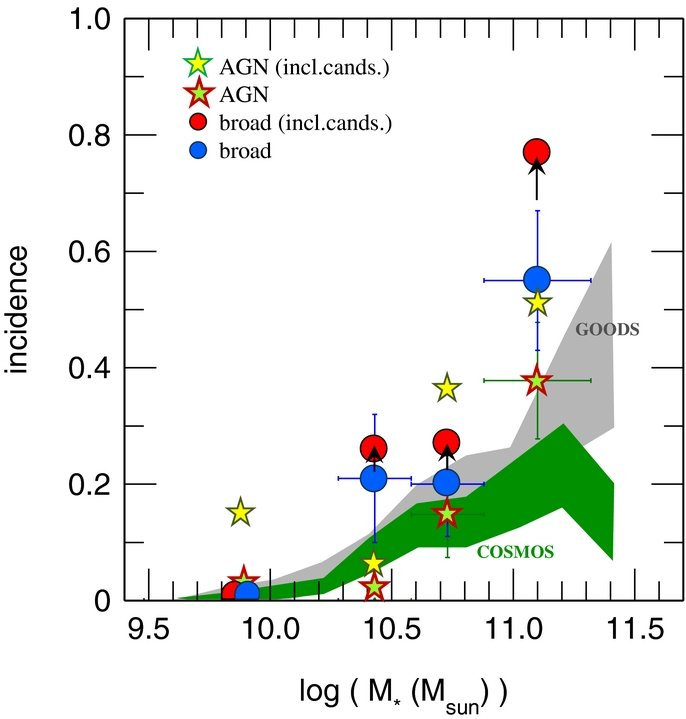 Incidence of AGN in massive z~1-2 star-forming galaxies. All indicators suggest a rise with stellar mass, but the incidence of AGN-driven outflows (blue and red filled circles) is larger than traditional X-ray/optical/IR evidence for AGN in the same galaxies (stars) or similar evidence in large samples in popular deep fields (shaded bands).