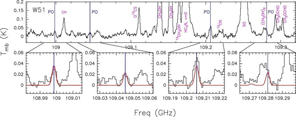 Spectrum observed towards the star-forming region W51 e1/e2 using the IRAM 30m-size radio telescope located in Pico Veleta (Granada, Spain). The spectral fingerprints of many organic molecules can be identified, in particular PO.