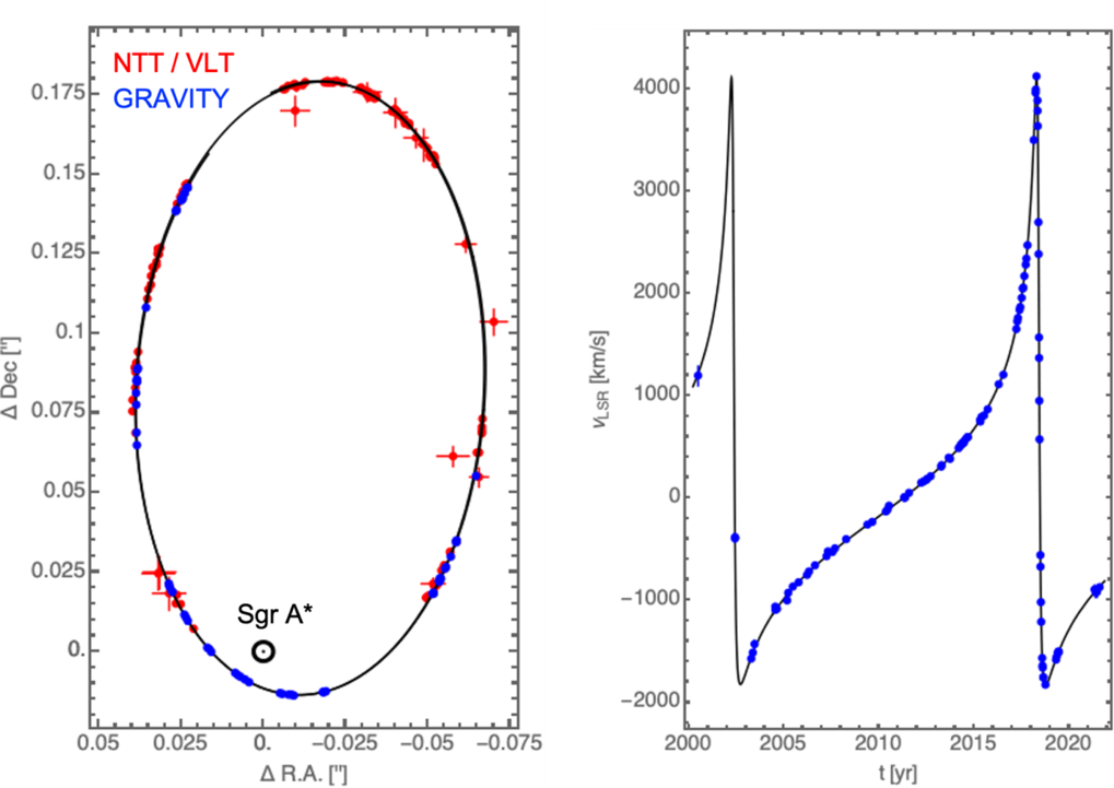 The orbit of the star S2. Left: NTT/VLT (blue) and Keck measurements (red) of the positions of S2 from 1992 to 2016 show that the star is orbiting Sgr A* every 16 years on a Keplerian ellipse (best fit: black line). Right: The measured radial velocities and the best-fitting orbit.