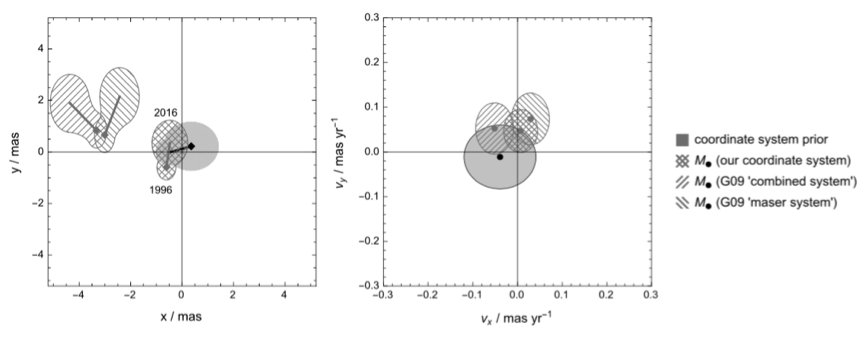 Differences between the radio and infrared coordinate system derived from SiO maser star observations in the Galactic Center. The radio system is centered on the black point with an uncertainty given by the gray areas. The hatched areas indicate infrared system. Left: in position space. Right: in velocity space. The single-hatched regions are the values used in Gillessen et al. 2009, the double-hatched region denotes the improvement due to the recent distortion correction achieved in Plewa et al. 2015.