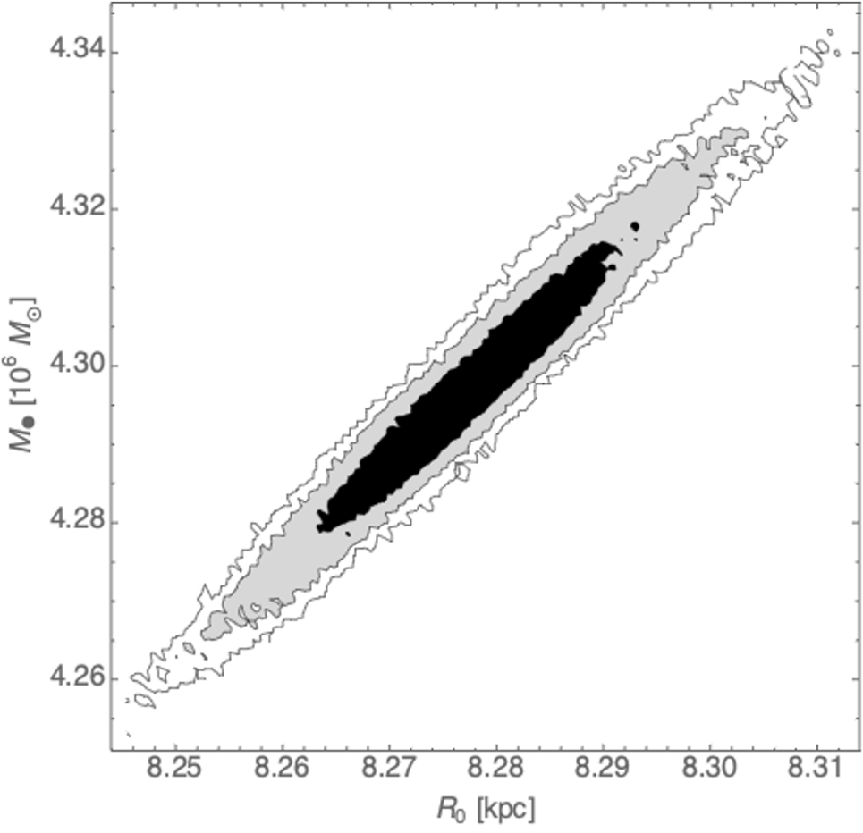 Mass of and distance to Sgr A* from the orbit of S2. The plot shows a projection of a Markov chain into the mass-distance plane, indicating the 1, 2, and 3-sigma uncertainties.