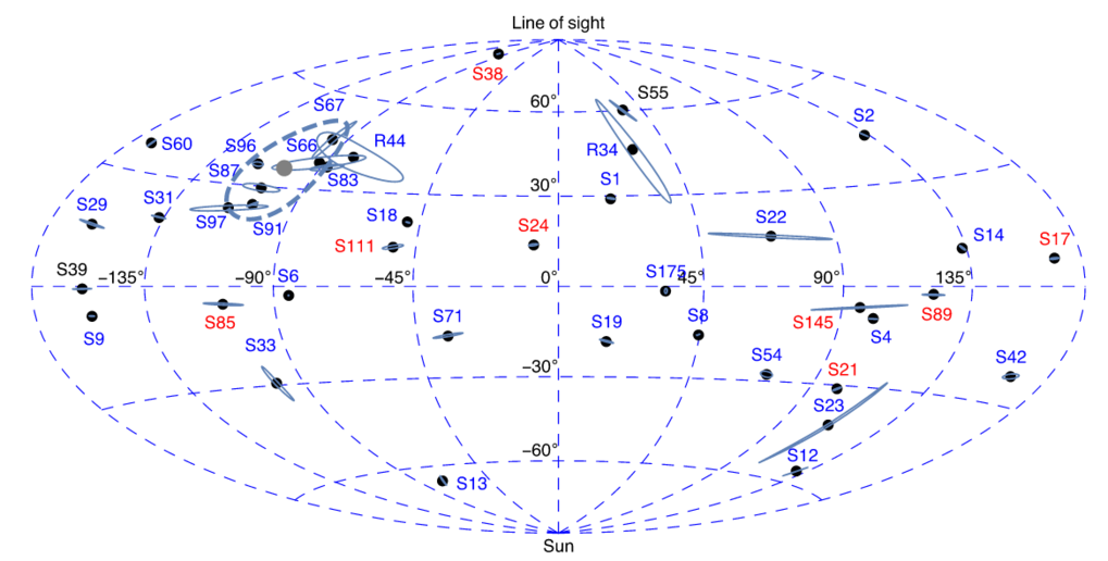 <p><em>Orientations of orbital planes in the Galactic Center. The direction of where the orbital angular momentum vector points is plotted over the sphere. </em></p> <p><em>Six stars (S66, S67, S83, S87, S96, S97) have orbital planes consistent with the clockwise stellar disk (Bartko et al. 2009), which is marked by the thick grey dot and the dashed line. The orbits of the other stars are oriented randomly. The color of the labels indicates the stellar type (blue for early-type stars, red for late-type stars).</em></p>