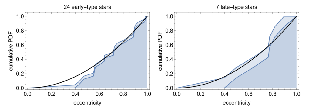 <p><em>Cumulative probability density function for the eccentricities of the early-type stars for which we have determined orbits (after exclusion of the six disk stars). The distribution is compatible with a thermal distribution (black line), indicative of a relaxed stellar system.</em></p>