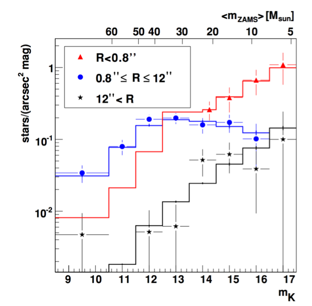 Luminosity and mass function of the young, massive stars in the Galactic Center. The stars in the disk regime (blue) have a very top-heavy mass function, opposite to the S-stars (red) and the stars at larger radii (black).