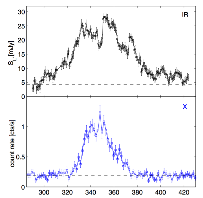 <em>Example of a Sgr A* flare light curve. Top: The infrared light curve showing substructure on a time-scale of 20 to 30 minutes. Bottom: Simultaneously, an X-ray flare has been observed (Dodds-Eden et al. 2009</em>)