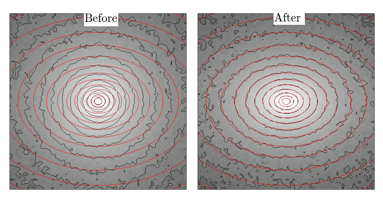 Evolution of an an initially spherical model consisting of 1.8 million particles towards a triaxial target galaxy. The panels show contour plots of the surface brightness distribution. The black solid lines represent the particle model and the red solid lines correspond to the triaxial target galaxy. The left panel compares the initial model with the target galaxy and the right panel shows the final model. The match is excellent.
