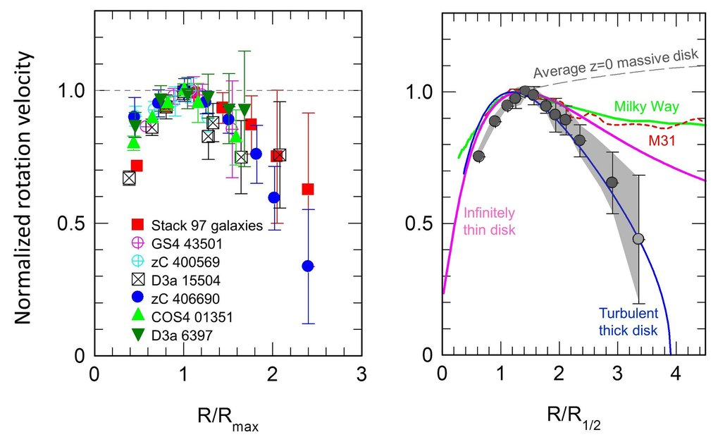 <p>The plot on the left shows the normalised rotation curves of the galaxies in Fig 1 as well as the average rotation curve from a further 100 galaxies (filled red squares). All velocities drop after reaching a maximum value.</p> <p>In the plot on the right, the individual data points have been binned to facilitate comparison to local rotation curves (our Milky Way in green, the Andromeda galaxy M31 in red). Also plotted are the theoretically expected rotation curves for a thin disk without dark matter in the inner regions and for a thick disk. It is obvious that one needs both a dark matter distribution, which is not concentrated in the centre of the galaxy, and the turbulent motion in a thick disk to explain the observations.</p>