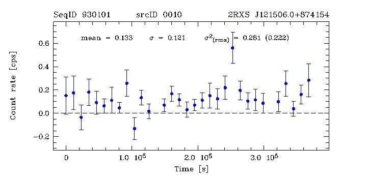 X-ray light curve for source 10 in field 930101.