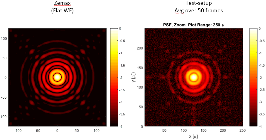 <p>The picture shows the simulated (left) and recorded (right) high resolution image of the NISP NI-OA system at near infra-red light with a wavelength of 920nm. Contrast and symmetry of the spot are well within specification.</p>