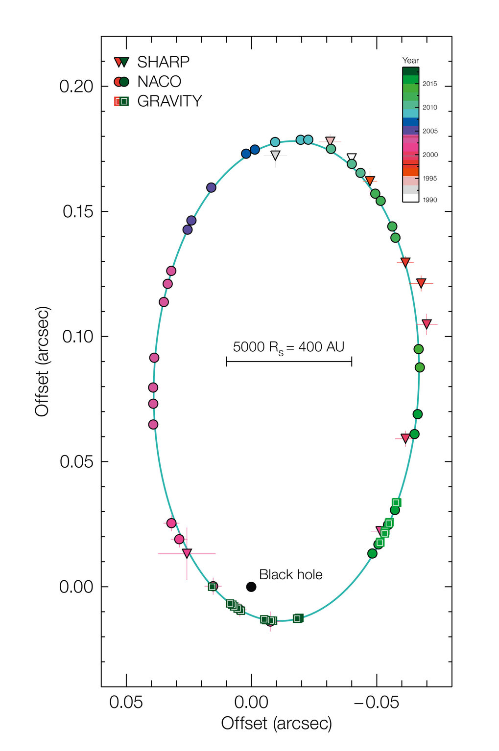 The S2 orbit around the Black Hole, measured with different instruments.