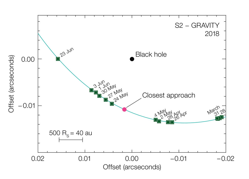 This diagram shows the motion of the star S2 as it passes close to the supermassive black hole at the centre of the Milky Way. It was compiled from observations with the GRAVITY instrument in the VLT interferometer. At this point the star was travelling at nearly 3% of the speed of light and its shift in position can be seen from night to night. The sizes of the star and the black hole are not to scale.