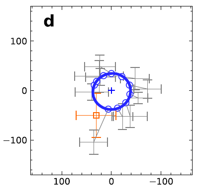 This plot from the original publication shows a comparison of the data with a realization of a simple hot spot model including various effects of General and Special Relativity. The continuous blue curve denotes a hot spot on a circular orbit with 1.17 times the innermost stable circular orbit, i.e. just outside the event horizon, of a 4 million solar mass black hole. The axis give the offset from the centre in micro-arcseconds.