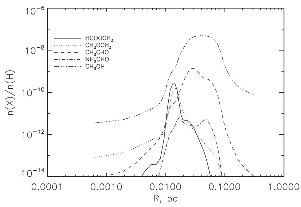 Astrochemical Modelling: Complex organic molecules